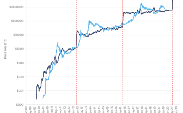bitcoin price chart increases - hodlnaut blog